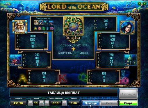 插槽的標誌Lord of the Ocean
